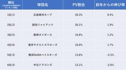 プロ野球速報のPV数から見る注目球団ランキングを発表