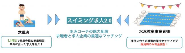 【水泳×ITのスイムテック】WEBエンジニアを募集!また、9月プロデュースのスイミング求人プラットフォーム「スイミング求人2.0」の事前アンケート開始!