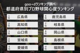 プロ野球速報のアクセス数割合からみる都道府県別プロ野球関心度ランキングを発表
