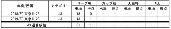 木村誠二選手(FC東京U-18) 来季加入内定のお知らせ