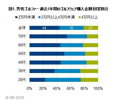 GfKジャパン調べ:ゴルフウェアに関する購買行動調査