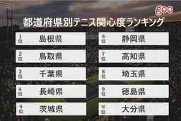 テニス速報のアクセス数割合からみる都道府県別テニス関心度ランキングを発表
