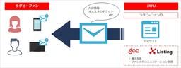 gooとクロスリスティング、JRFUの新サービス「ラグビーファンID」のサービス開始を支援