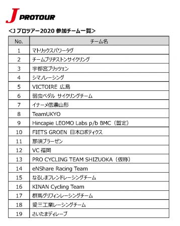 Jプロツアー2020 参加チーム決定