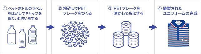 佐川急便エコユニフォームでペットボトル約1,000万本を再利用