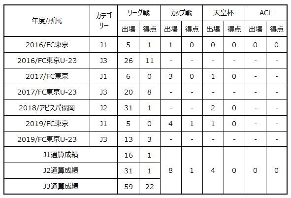 ユ インス選手 城南FCへ完全移籍のお知らせ