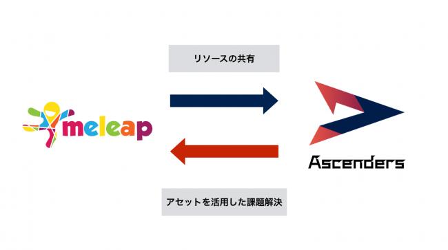 HADOを展開する株式会社meleapとスポーツ業界のヒト課題を解決するAscenders株式会社がHRパートナー契約を締結!