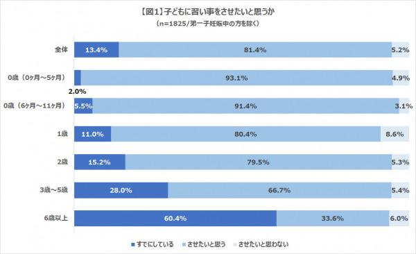 『スポーツの習い事で人気ランキング第1位は「水泳」。スポーツ以外の習い事で人気なものは?』株式会社コズレ、「子どもの習い事」に関する調査レポートを発表