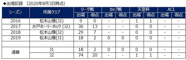 前田大然選手 期限付き移籍加入のお知らせ