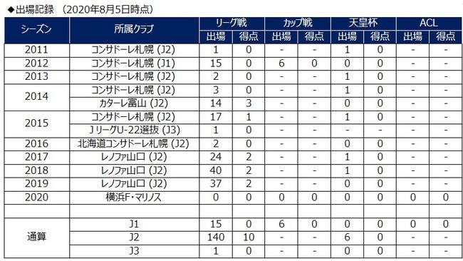前貴之選手 松本山雅FCへ期限付き移籍のお知らせ