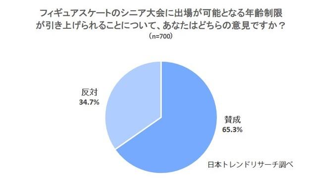 【フィギュアスケート】シニア大会の年齢制限引き上げ、65.3%が「賛成」