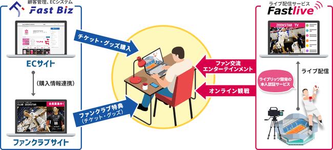 ライブリッツ、ジークスター東京に試合映像ライブ配信サービス「Fastlive」を提供