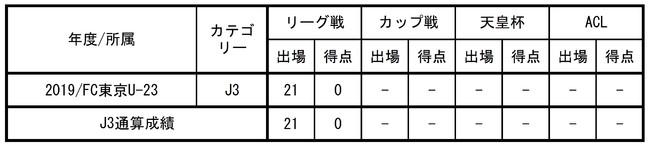 【FC東京】大森理生選手(FC東京U-18)来季加入内定のお知らせ