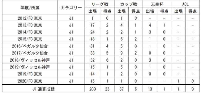 三田啓貴選手J1リーグ戦通算200試合出場達成のお知らせ
