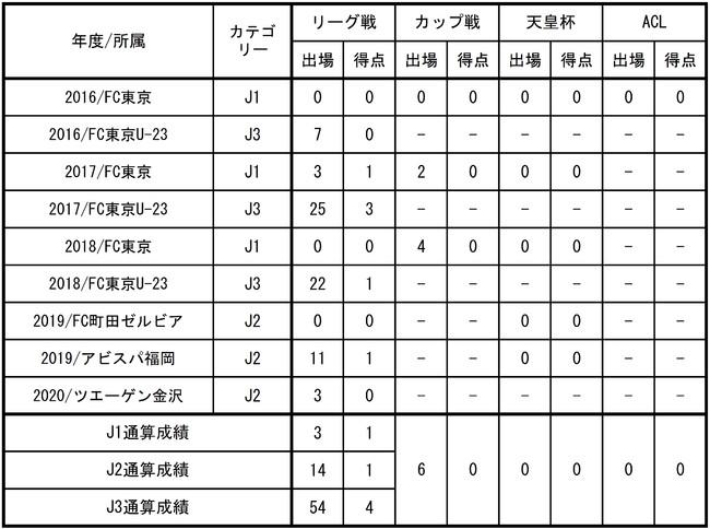 【FC東京】山田 将之選手 大宮アルディージャへ期限付き移籍のお知らせ