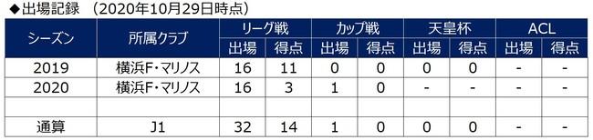 エジガル ジュニオ選手 V・ファーレン長崎へ期限付き移籍のお知らせ
