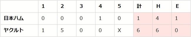 セ・パe交流戦 前節 DAY2(S vs F、G vs L、D vs H)【eBASEBALLプロリーグ2020】