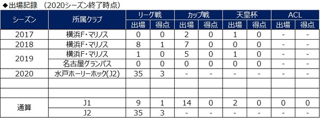 山田康太選手 モンテディオ山形へ期限付き移籍のお知らせ