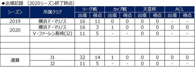 エジガル ジュニオ選手 V・ファーレン長崎へ完全移籍のお知らせ
