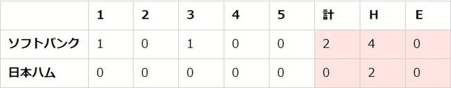 【「eBASEBALLプロリーグ」2020シーズン】パ・リーグ第3節(1)【F vs H、L vs M、B vs E】