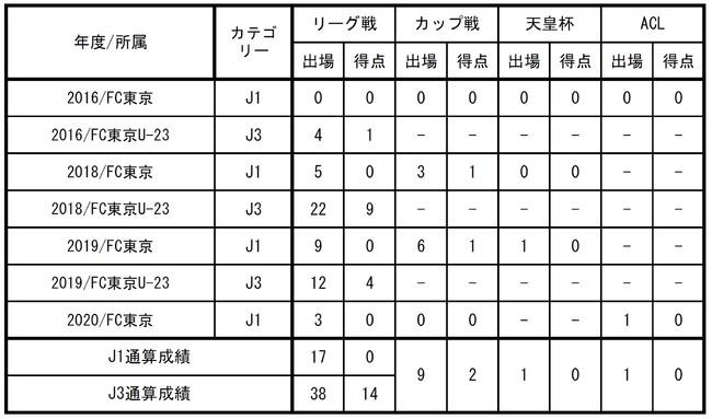 【FC東京】矢島輝一選手 大宮アルディージャへ完全移籍のお知らせ