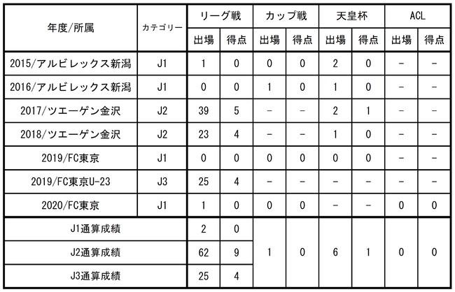 【FC東京】宮崎幾笑選手 ファジアーノ岡山へ期限付き移籍のお知らせ