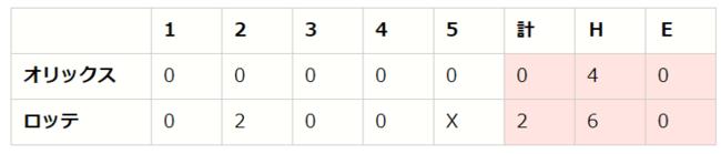 【「eBASEBALLプロリーグ」2020シーズン】パ・リーグ 第5節(2)【M vs B、E vs F、H vs L】