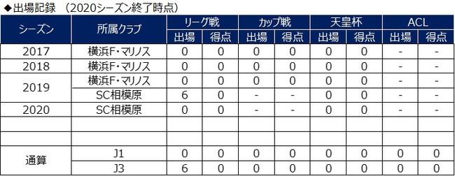 原田岳選手 Vファーレン長崎へ期限付き移籍のお知らせ