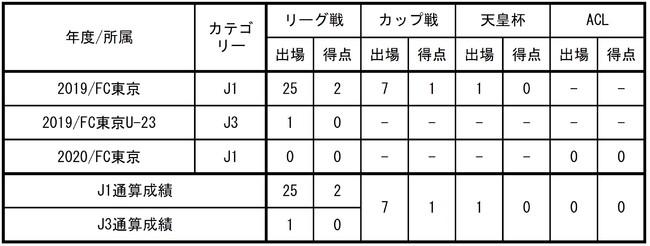 【FC東京】ナサンホ選手 FCソウルへ完全移籍のお知らせ