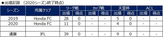 白坂楓馬選手 完全移籍加入ならびに鹿児島ユナイテッドFCへ期限付き移籍のお知らせ