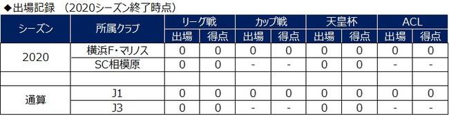 池田航選手 カマタマーレ讃岐へ期限付き移籍のお知らせ