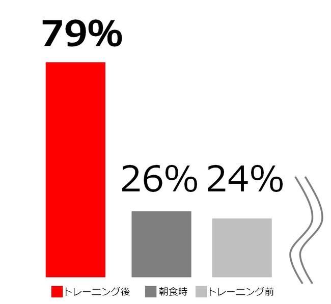 ※WEB調査 自社調べ。習慣的に筋トレをしていて、プロテインパウダーを購入している男性(n=237)