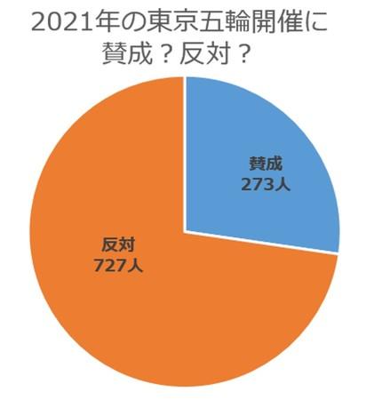 7割以上が反対と回答! 2021年の東京オリンピック・パラリンピック開催について1000人に聞いてみました