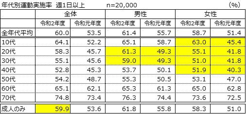 【スポーツ庁】令和2年度「スポーツの実施状況等に関する世論調査」について~成人の週 1 日以上のスポーツ実施率59.9%(令和元年度 53.6%)~