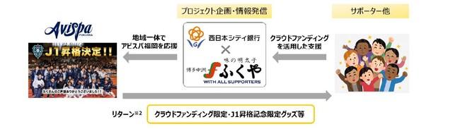 【サッカー/J1・アビスパ福岡】J1昇格記念クラウドファンディング「西日本シティ銀行×株式会社ふくや」アビスパ福岡応援プロジェクトの実施について
