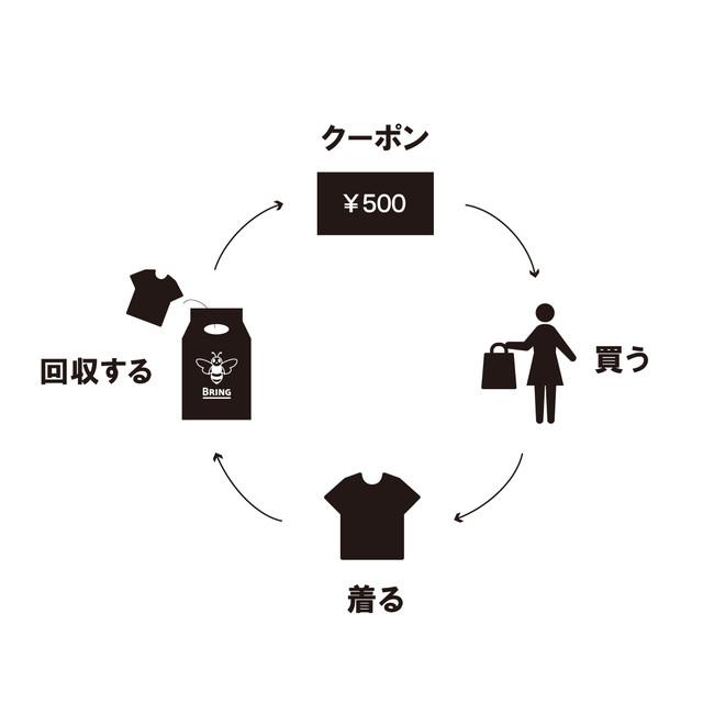 ドイツのアウトドアブランド「ショッフェル」、使わなくなった衣料品をリサイクルする「BRING™」の活動に賛同し、衣料品の回収をスタート