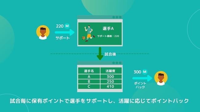 日本初「ゲーム型共同スポンサー」の株式会社Masentic、事前登録ページ公開とクラウドファンディング開始!