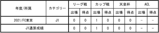【FC東京】梶浦勇輝選手(FC東京U-18)来季加入内定のお知らせ