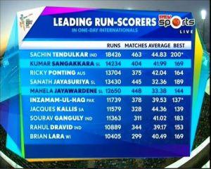 Top 10 Highest Run Scorers in One Day Cricket