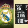 El Clasico Real Madrid Vs Barcelona H2h Stats Record