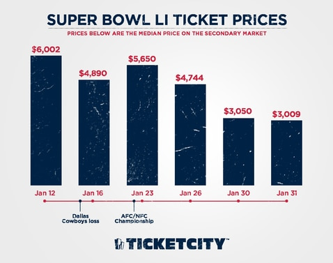 Super Bowl LI tickets prices fell dramatically after Cowboys were eliminated