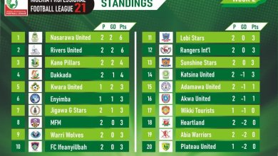 Photo of NPFL Matchday Two Round-Up; 3rd January 2021