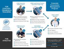 Concussion Program Flyer Download