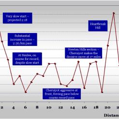 Boston 2008 Men's graph