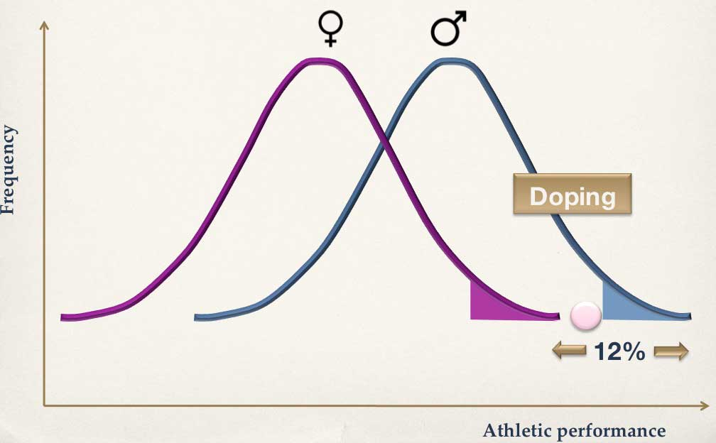 Clean performances to surpass doped performances?   The Science of Sport