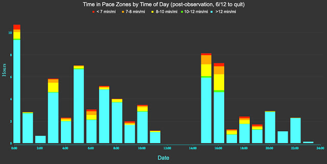 Time vs pace zones post obs