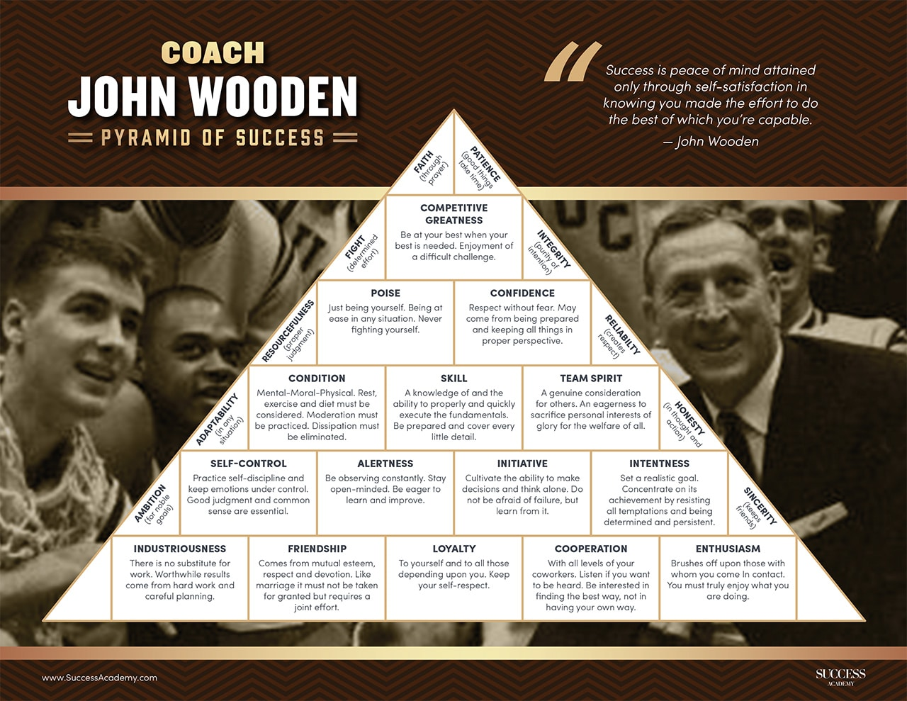 Pyramid Of Success By Coach John Wooden Digital Learning
