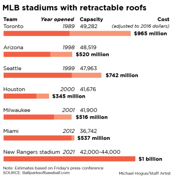 retractable roof stadiums