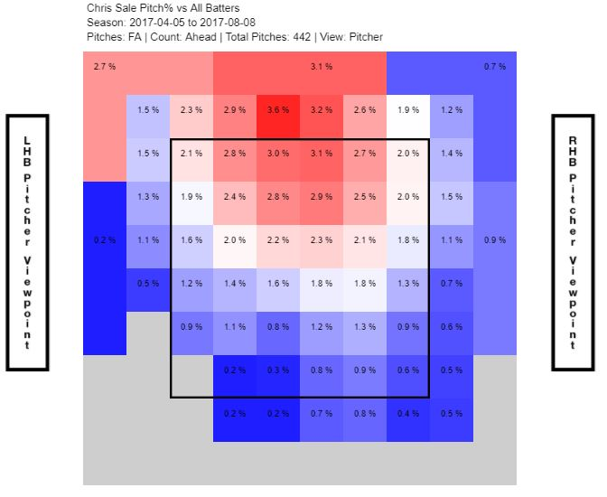 Chris Sale ahead, with fastball