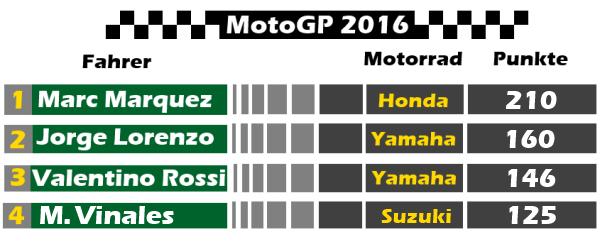 MotoGP Punktetabelle für den Grand Prix von San Marino 2016